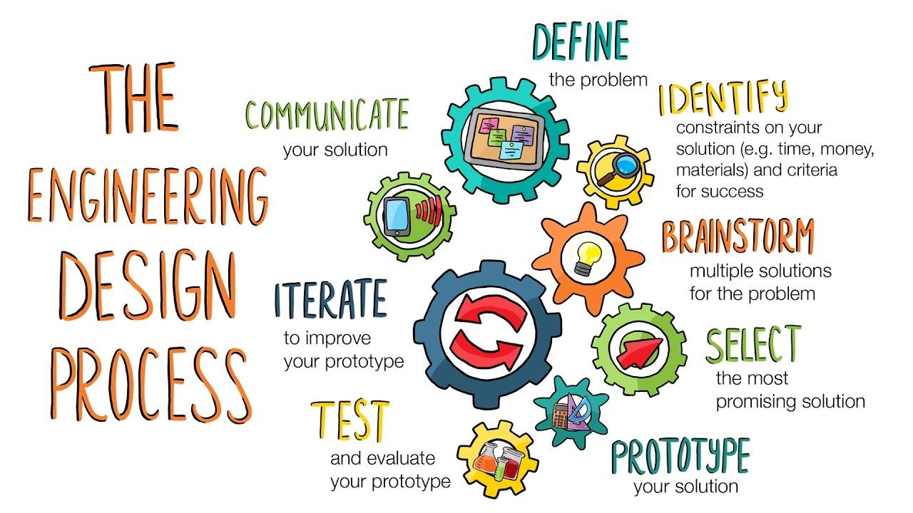 Process Design Mindset