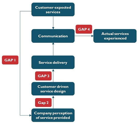 Approaches to Improve Service Quality